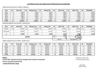 LAPORAN EVALUASI PRODUKSI BLOCKBOARD.xls